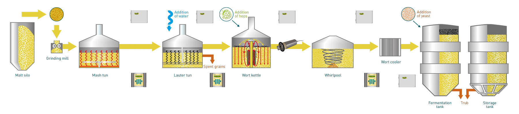 Flow and Thermal Energy Measurements in the Beer Brewing