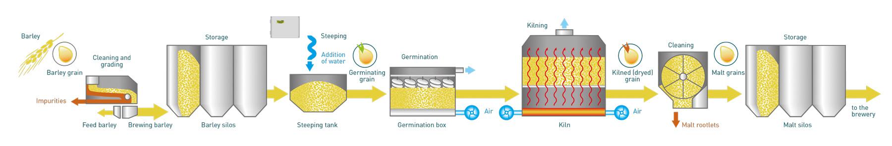 Mesures Du Flux Et De L U0026 39  U00e9nergie Thermique Dans Le Processus De Brassage De La Bi U00e8re